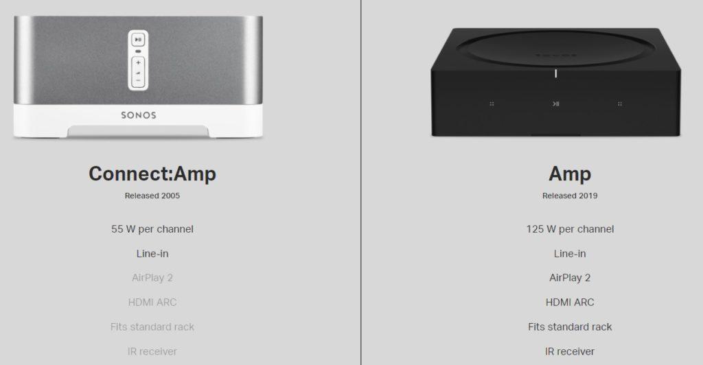 Поддержка старых продуктов Sonos в 2020