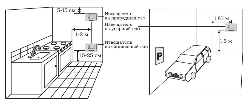 Датчики угарного газа (CO)