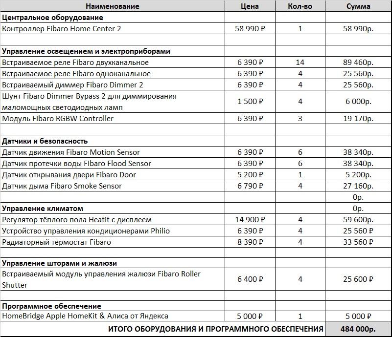 Сравнение стоимости разных систем Умного Дома