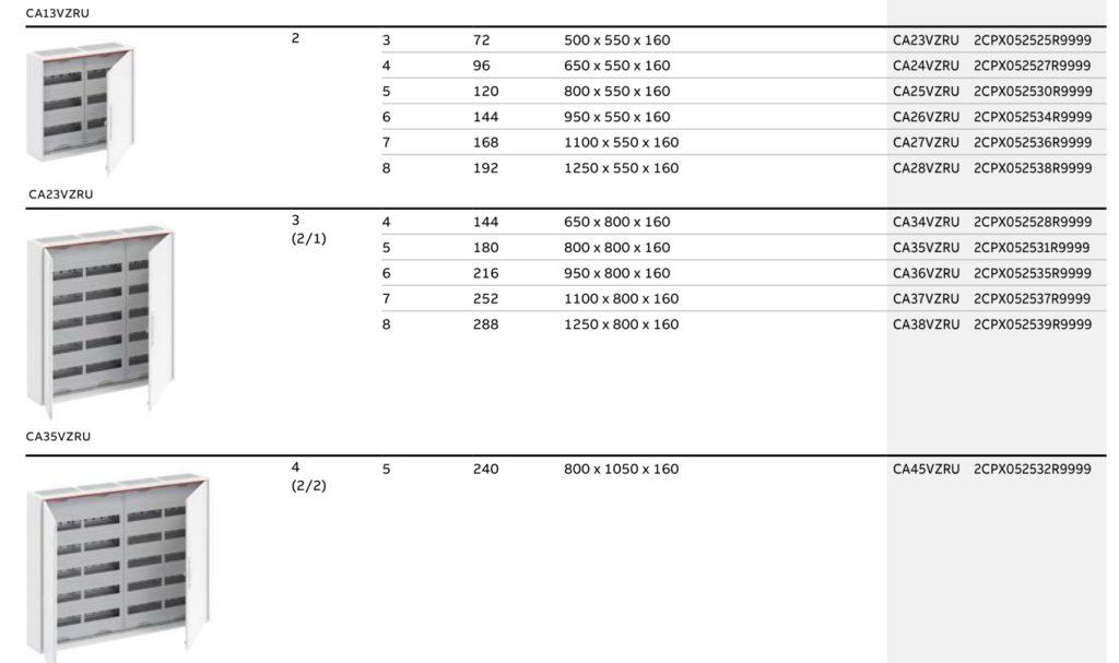 Щиты ABB Comfort Line (префикс моделей CA, U и B)