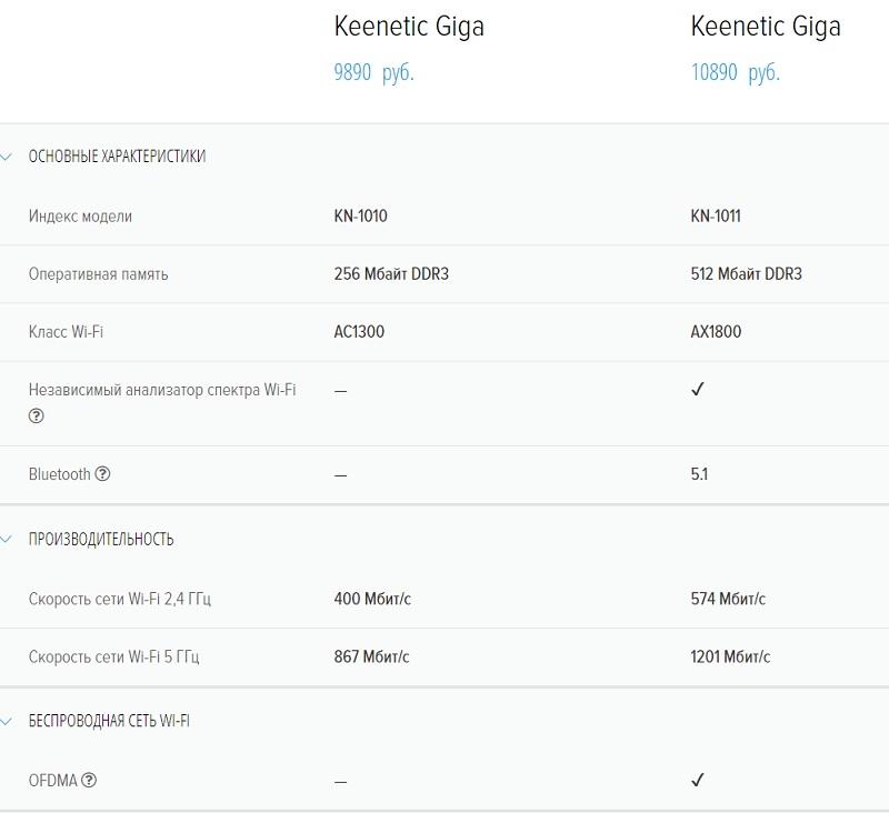 Новый роутер Keenetic Giga KN-1011 с Wi-Fi 6